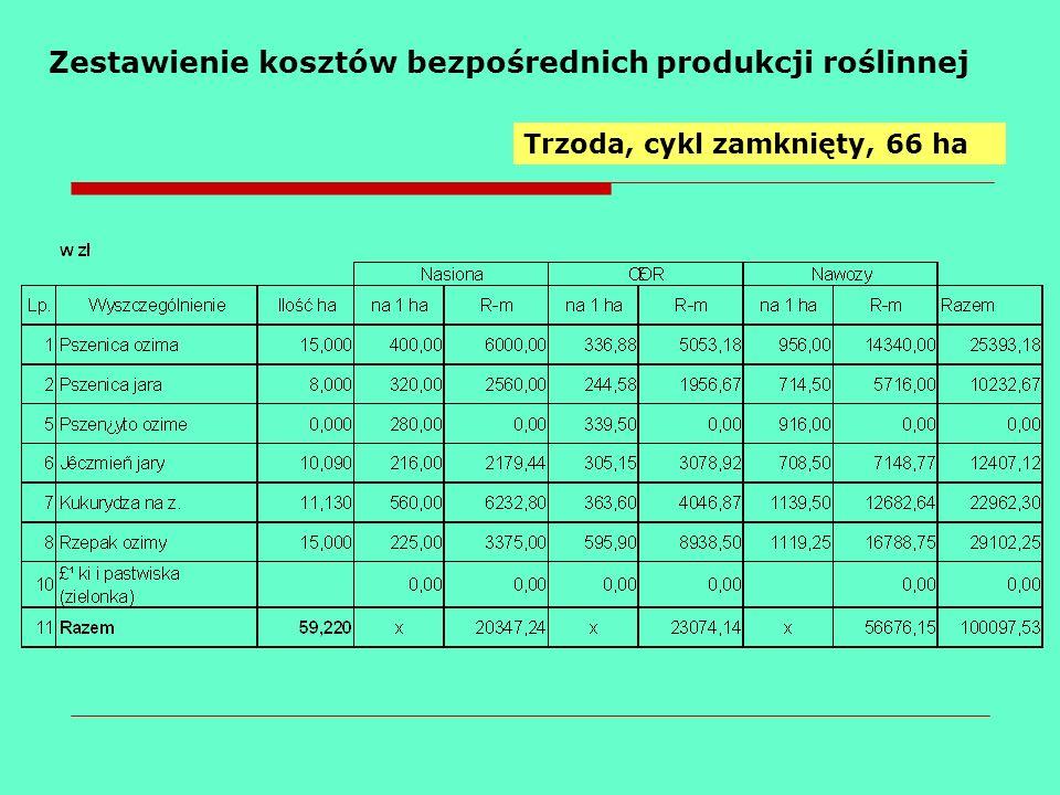 Zestawienie kosztów bezpośrednich produkcji roślinnej Trzoda, cykl zamknięty, 66 ha