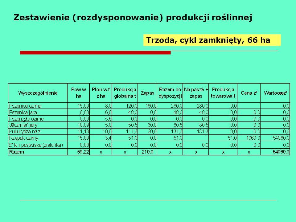 Zestawienie (rozdysponowanie) produkcji roślinnej Trzoda, cykl zamknięty, 66 ha