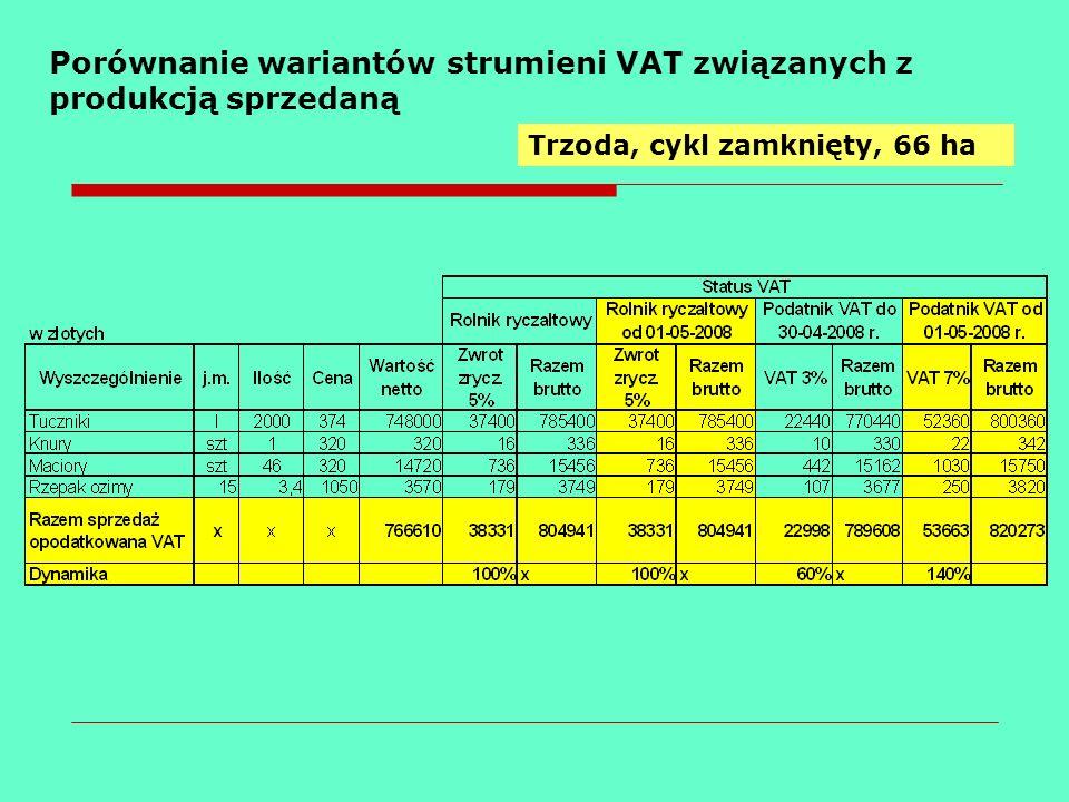 Porównanie wariantów strumieni VAT związanych z produkcją sprzedaną Trzoda, cykl zamknięty, 66 ha