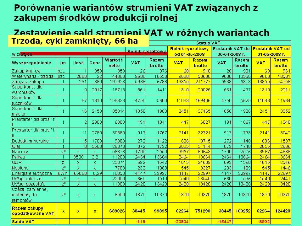 Porównanie wariantów strumieni VAT związanych z zakupem środków produkcji rolnej Zestawienie sald strumieni VAT w różnych wariantach Trzoda, cykl zamk