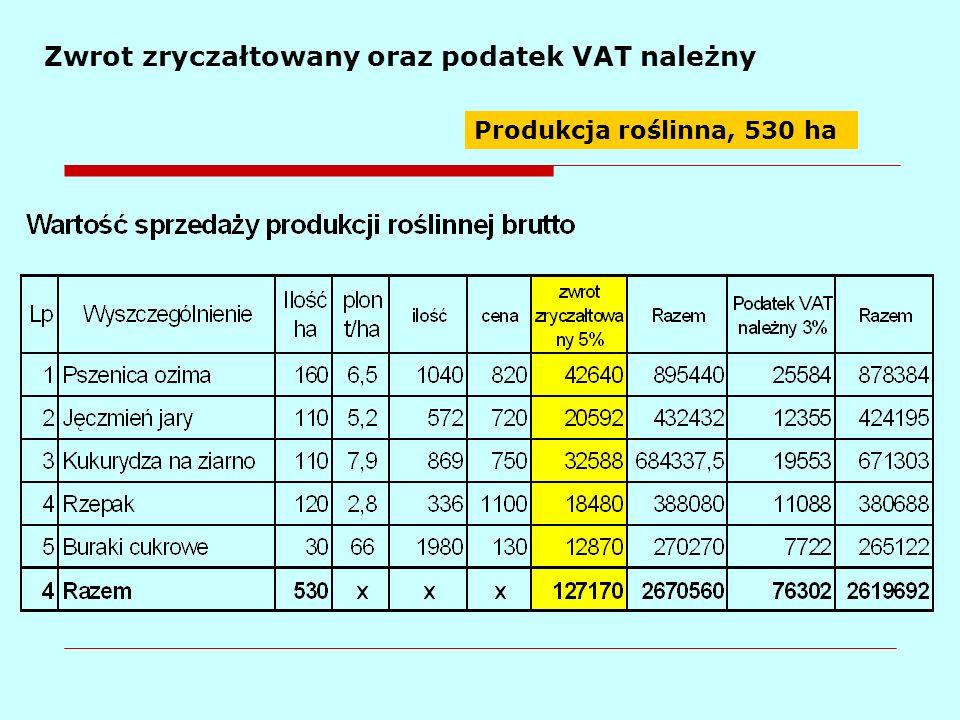 Zwrot zryczałtowany oraz podatek VAT należny Produkcja roślinna, 530 ha