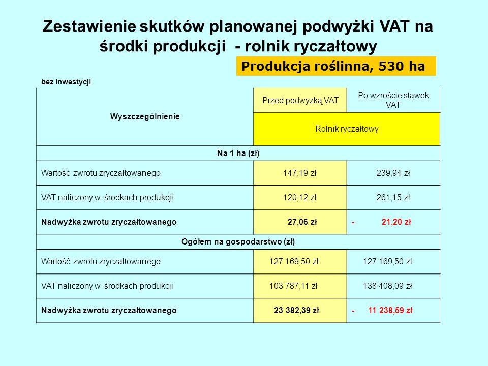 Zestawienie skutków planowanej podwyżki VAT na środki produkcji - rolnik ryczałtowy bez inwestycji Wyszczególnienie Przed podwyżką VAT Po wzroście sta