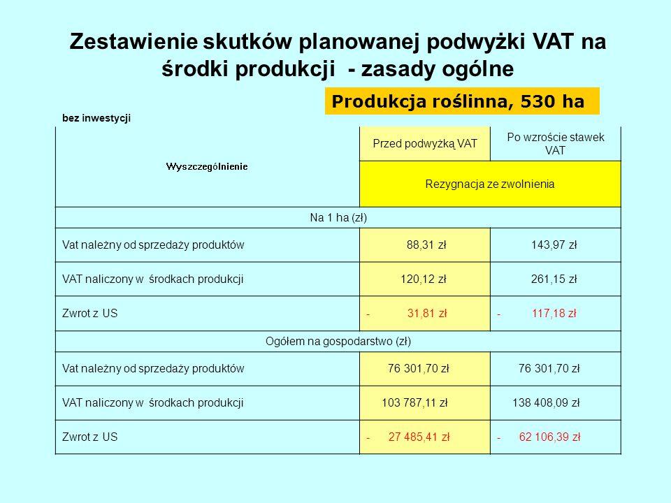 Zestawienie skutków planowanej podwyżki VAT na środki produkcji - zasady ogólne bez inwestycji Wyszczególnienie Przed podwyżką VAT Po wzroście stawek