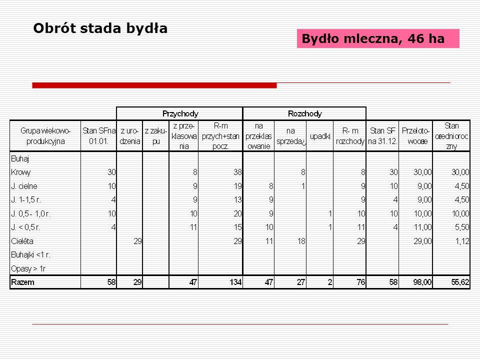 Zestawienie kosztów bezpośrednich produkcji roślinnej Trzoda, cykl otwarty, 50 ha