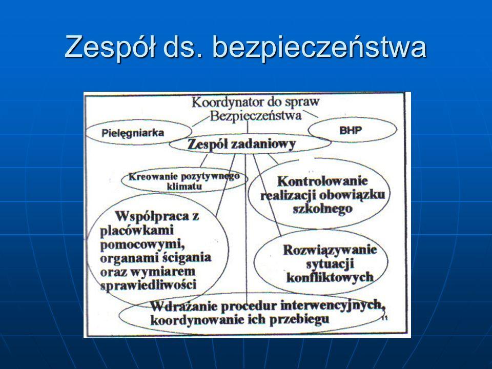 Działania interwencyjne: 1.współpraca w szkole, 2.