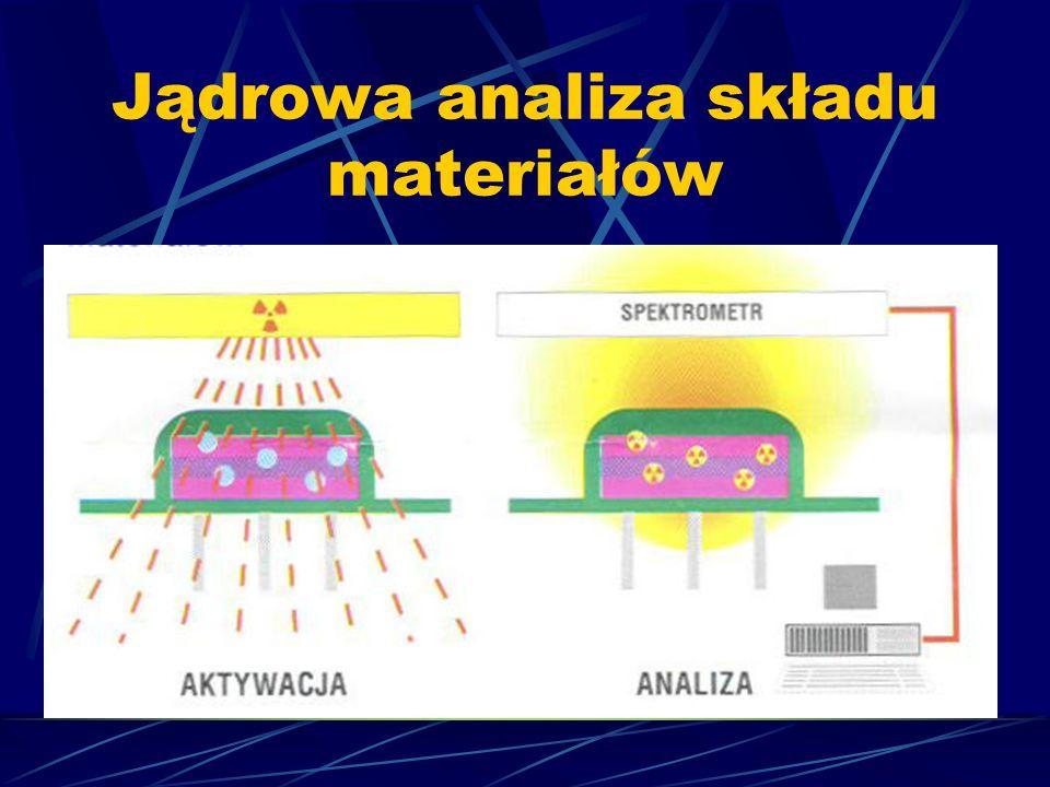Radiometryczna aparatura przemysłowa, czyli wszelkiego rodzaju mierniki, czujniki, detektory i regulatory.