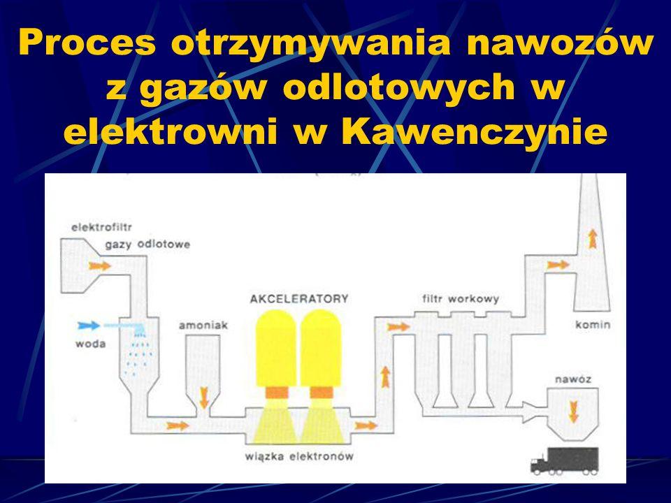 Metody znaczników promieniotwórczych Pozwalają na śledzenie zmian intensywności promieniowania w różnych miejscach przepływu lub przesuwania się badanego materiału.