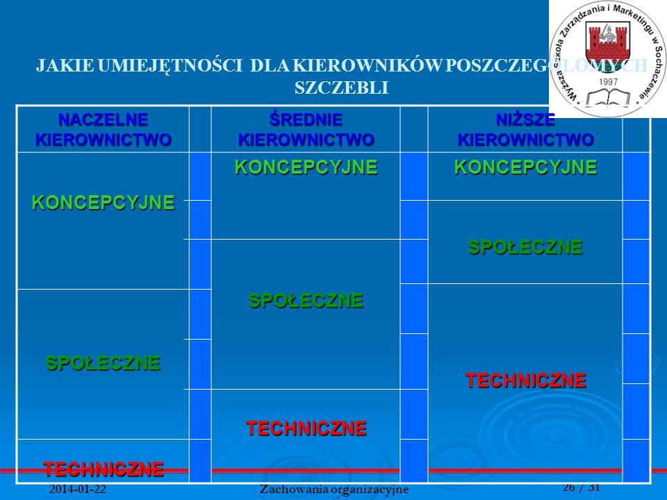 26 / 31 2014-01-22 Zachowania organizacyjne NACZELNE KIEROWNICTWO ŚREDNIE KIEROWNICTWO NIŻSZE KIEROWNICTWO KONCEPCYJNESPOŁECZNETECHNICZNEKONCEPCYJNESP