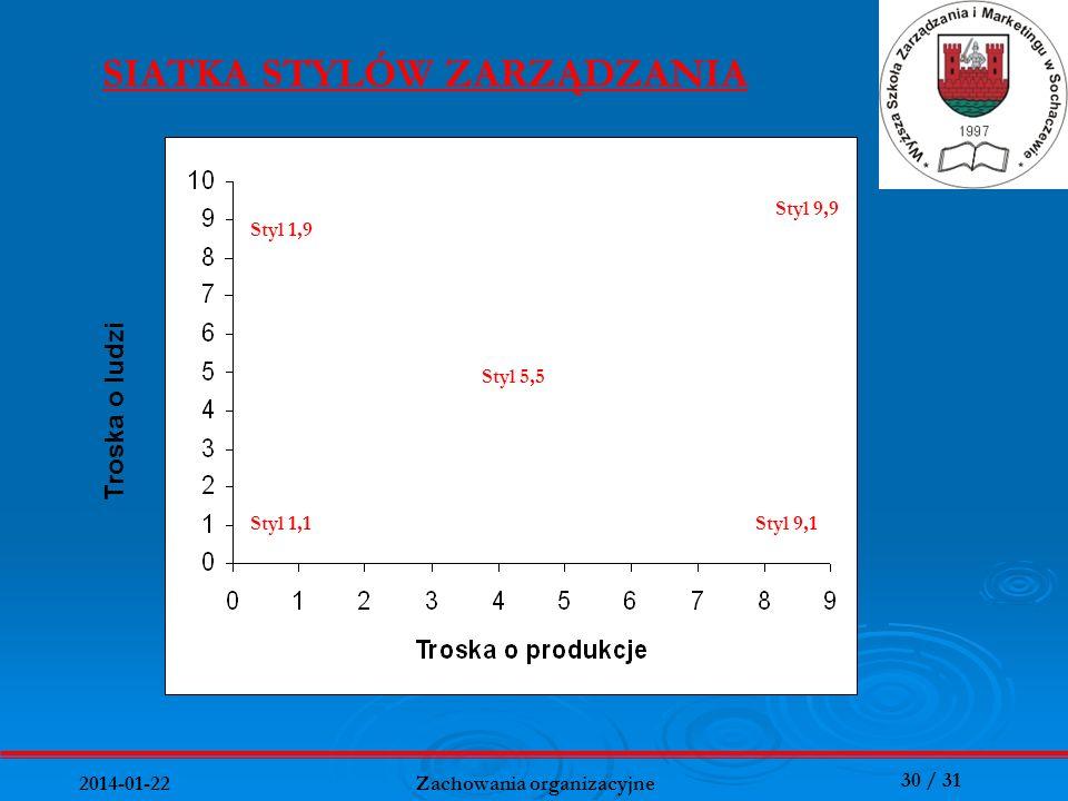 30 / 31 2014-01-22 Zachowania organizacyjne SIATKA STYLÓW ZARZĄDZANIA Styl 5,5 Styl 9,9 Styl 1,9 Styl 1,1Styl 9,1 Troska o ludzi