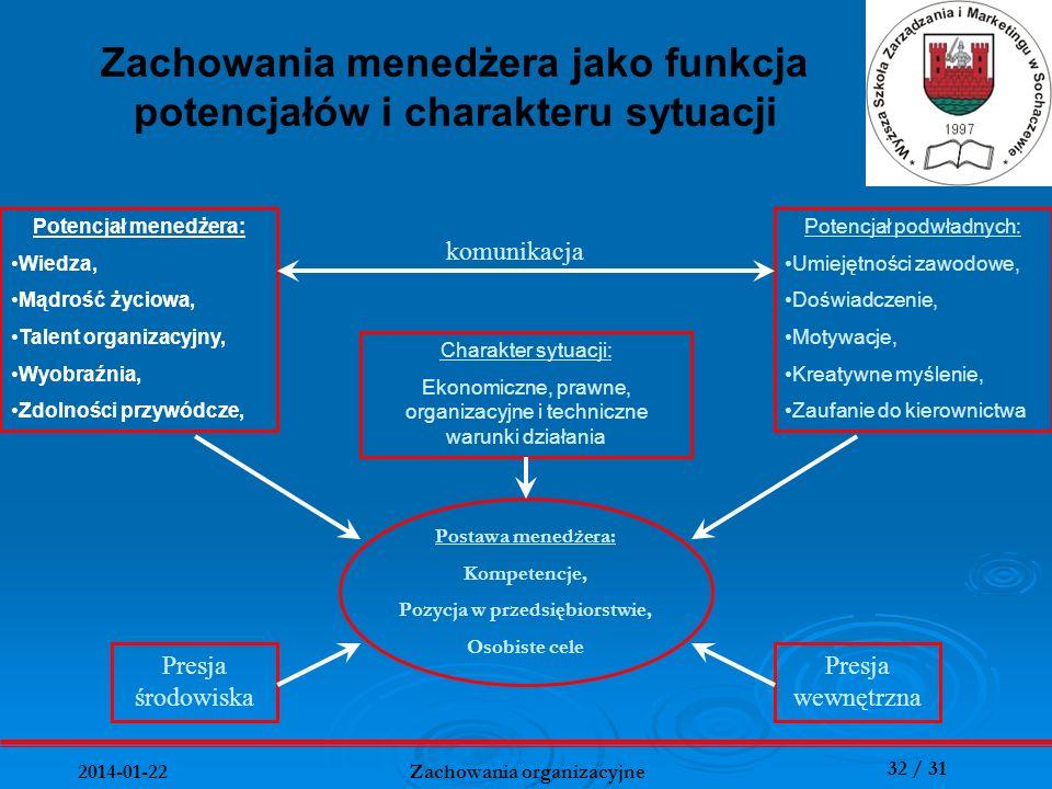32 / 31 2014-01-22 Zachowania organizacyjne Zachowania menedżera jako funkcja potencjałów i charakteru sytuacji Potencjał menedżera: Wiedza, Mądrość ż