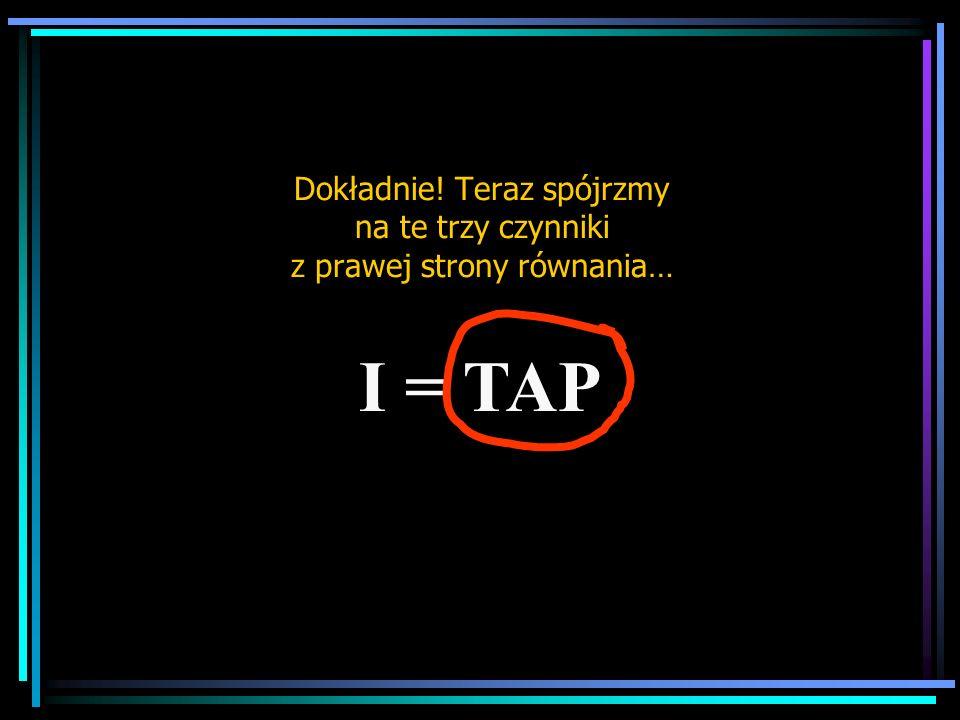 Dokładnie! Teraz spójrzmy na te trzy czynniki z prawej strony równania… I = TAP