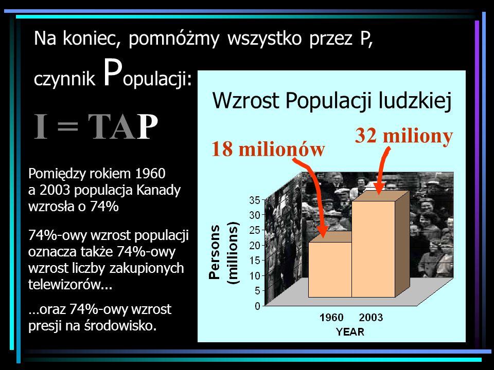 Population increased by 1.7 times 74%-owy wzrost populacji oznacza także 74%-owy wzrost liczby zakupionych telewizorów...