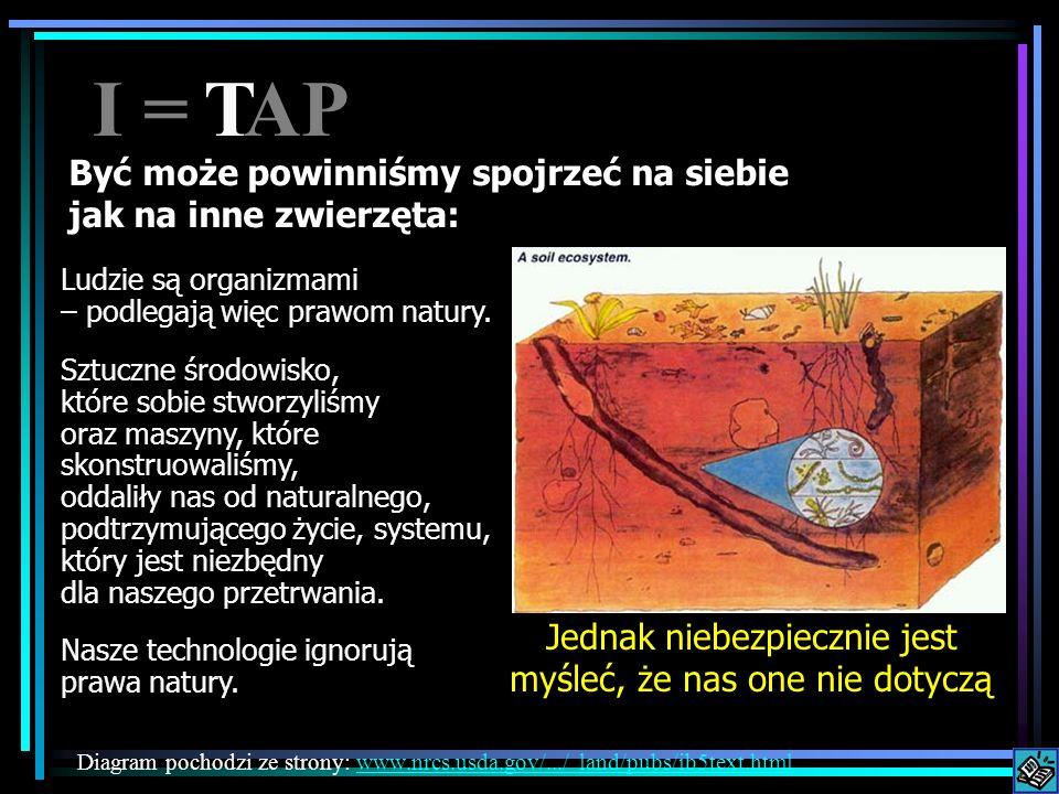 Być może powinniśmy spojrzeć na siebie jak na inne zwierzęta: Diagram pochodzi ze strony: www.nrcs.usda.gov/.../ land/pubs/ib5text.htmlwww.nrcs.usda.gov/.../ land/pubs/ib5text.html Ludzie są organizmami – podlegają więc prawom natury.
