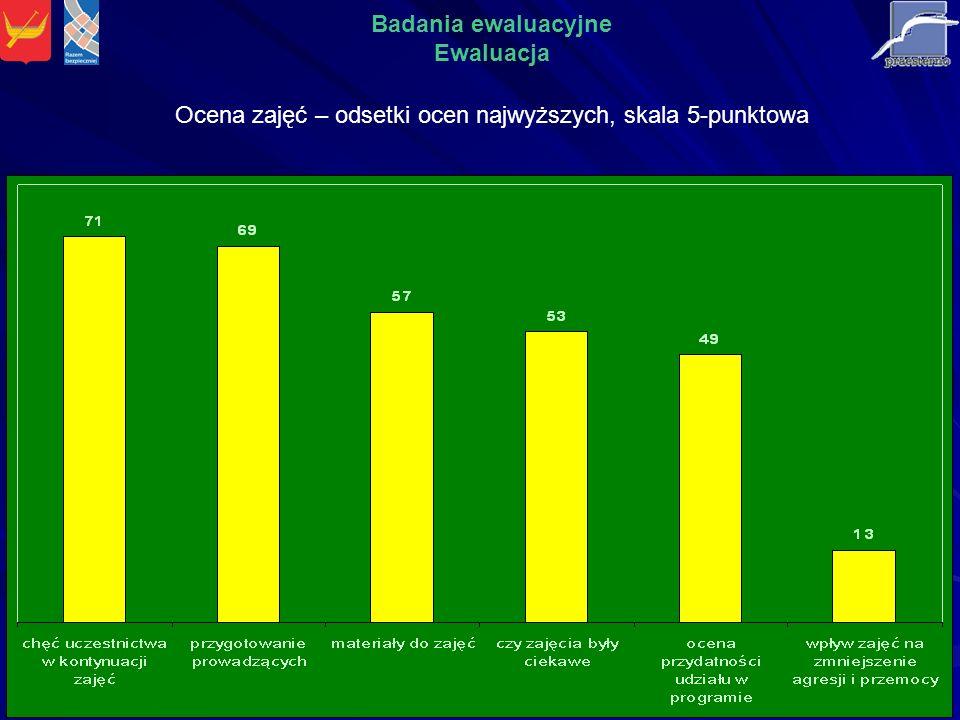 Ocena zajęć – odsetki ocen najwyższych, skala 5-punktowa Badania ewaluacyjne Ewaluacja