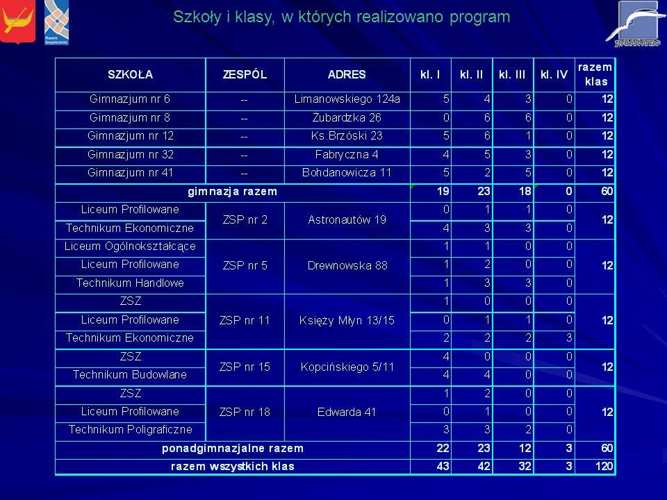 Szkoły i klasy, w których realizowano program