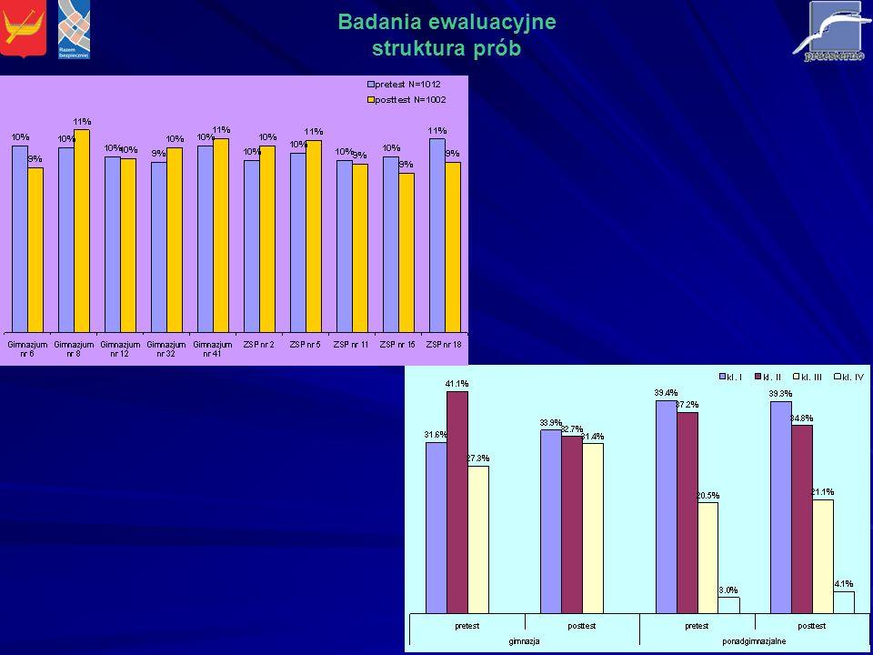 Ocena ilości czasu przeznaczonego na zajęcia Badania ewaluacyjne Ewaluacja