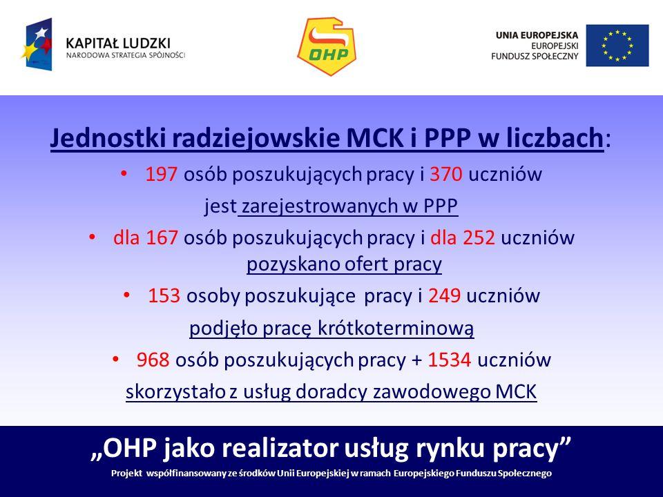 OHP jako realizator usług rynku pracy Projekt współfinansowany ze środków Unii Europejskiej w ramach Europejskiego Funduszu Społecznego Jednostki radz