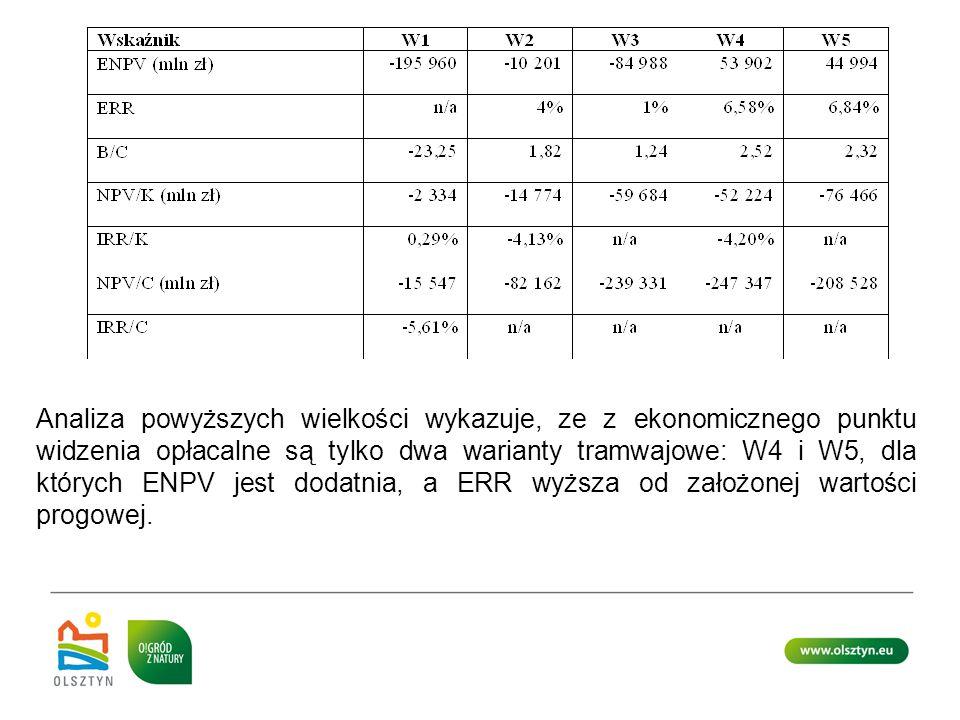Analiza powyższych wielkości wykazuje, ze z ekonomicznego punktu widzenia opłacalne są tylko dwa warianty tramwajowe: W4 i W5, dla których ENPV jest d