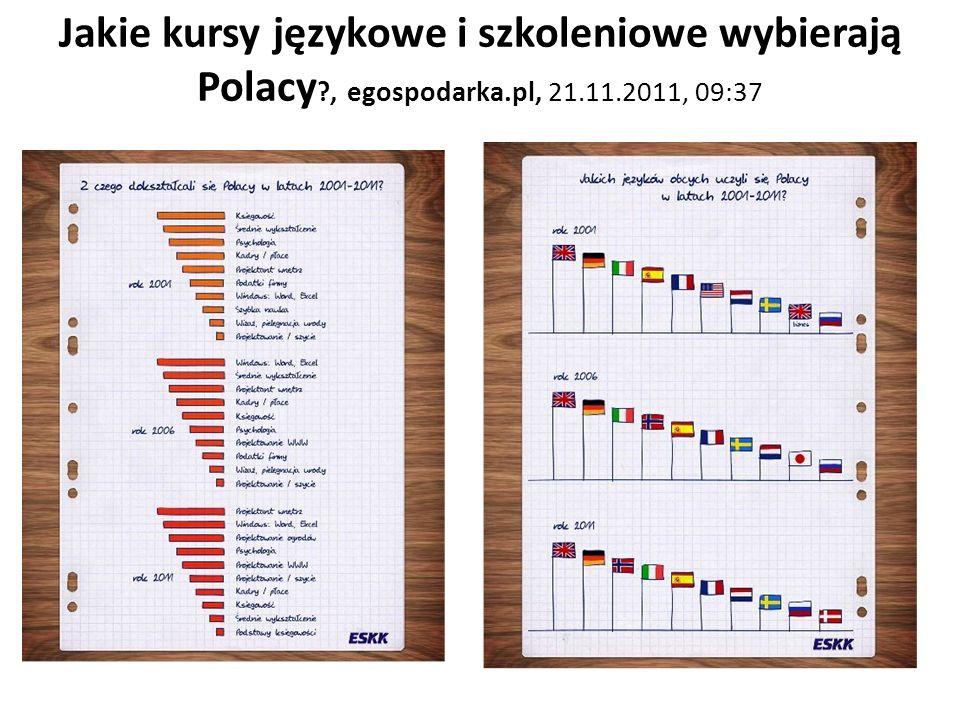 Jakie kursy językowe i szkoleniowe wybierają Polacy ?, egospodarka.pl, 21.11.2011, 09:37
