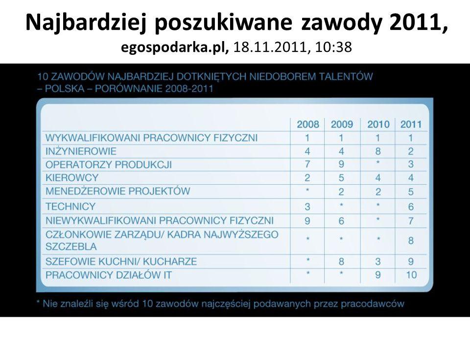Najbardziej poszukiwane zawody 2011, egospodarka.pl, 18.11.2011, 10:38