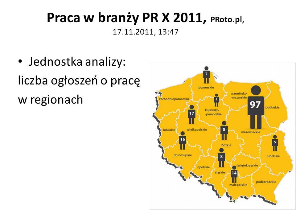 Praca w branży PR X 2011, PRoto.pl, 17.11.2011, 13:47 Jednostka analizy: liczba ogłoszeń o pracę w regionach