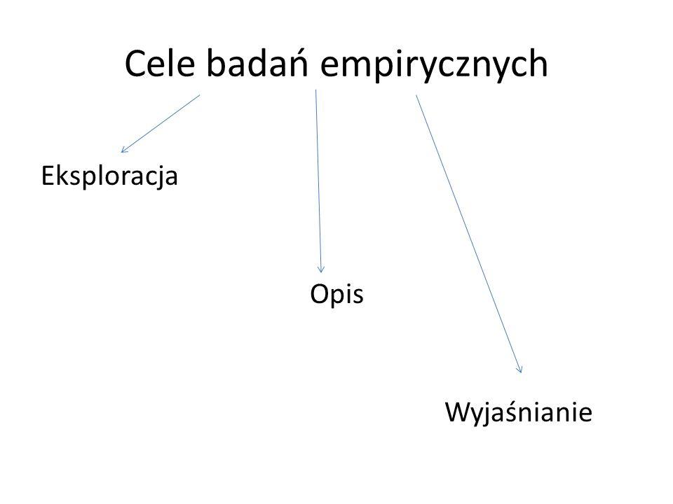 Cele badań empirycznych Eksploracja Opis Wyjaśnianie