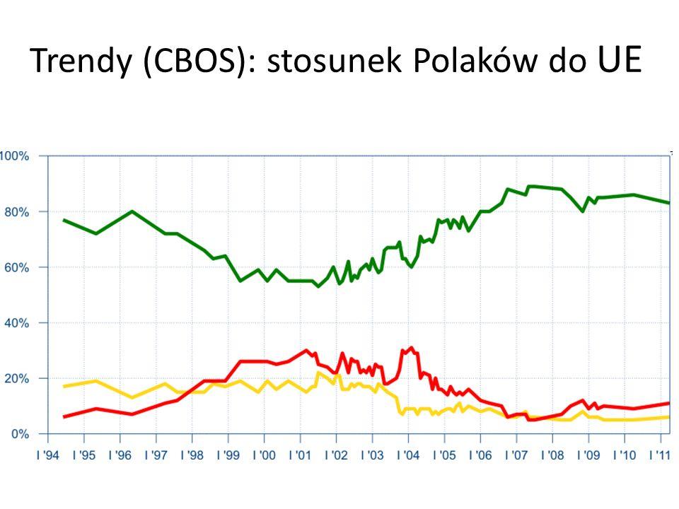 Trendy (CBOS): stosunek Polaków do UE