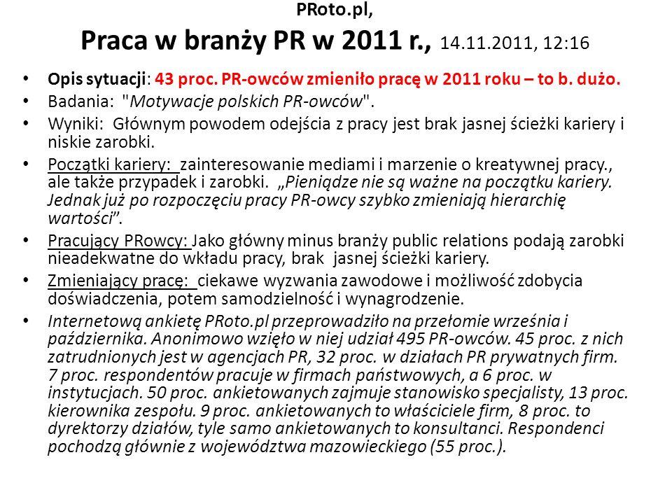 PRoto.pl, Praca w branży PR w 2011 r., 14.11.2011, 12:16 Opis sytuacji: 43 proc. PR-owców zmieniło pracę w 2011 roku – to b. dużo. Badania: