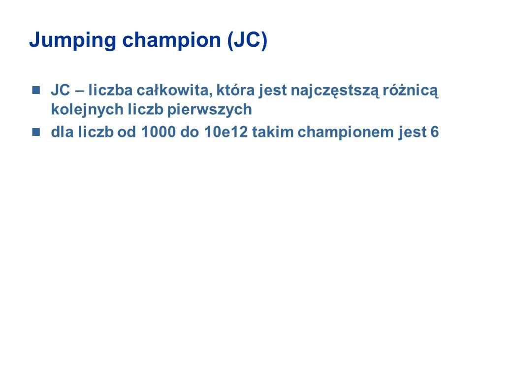 Jumping champion (JC) JC – liczba całkowita, która jest najczęstszą różnicą kolejnych liczb pierwszych dla liczb od 1000 do 10e12 takim championem jes