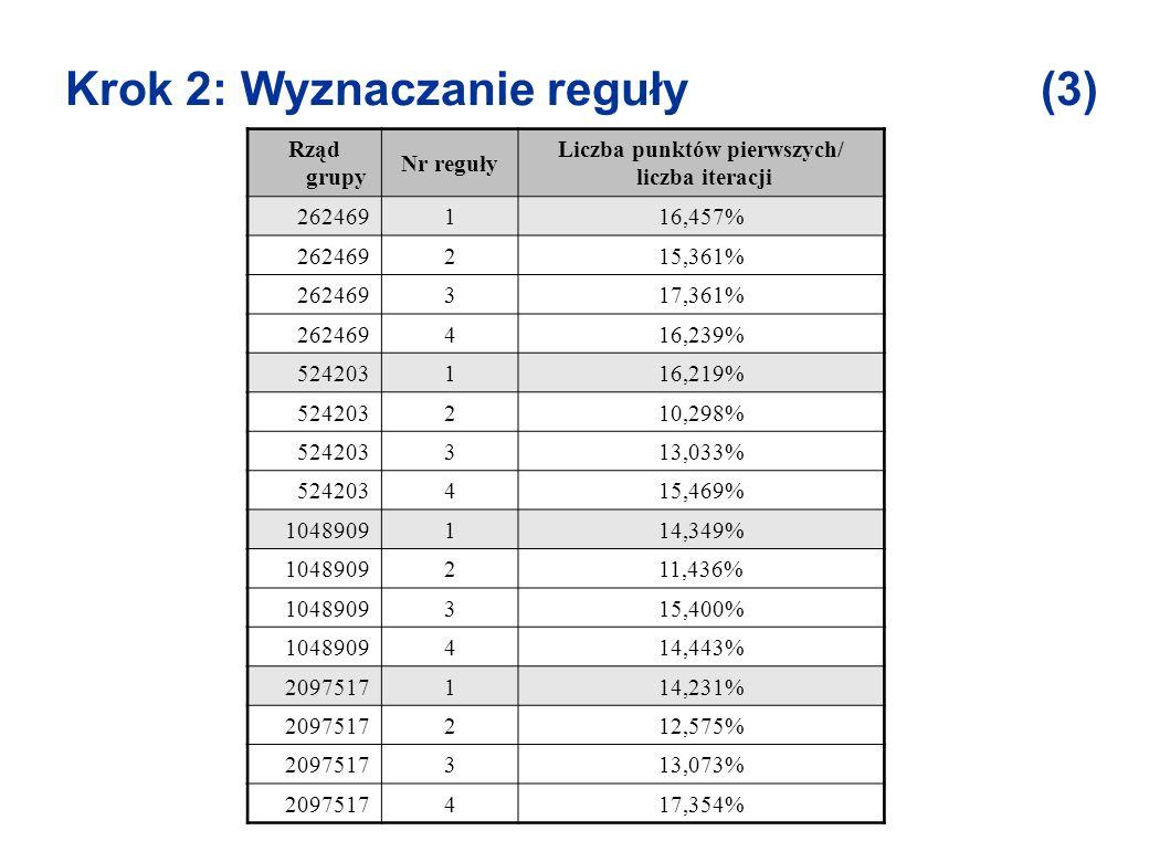 Krok 2: Wyznaczanie reguły (3) Rząd grupy Nr reguły Liczba punktów pierwszych/ liczba iteracji 2624691 16,457% 2624692 15,361% 2624693 17,361% 2624694