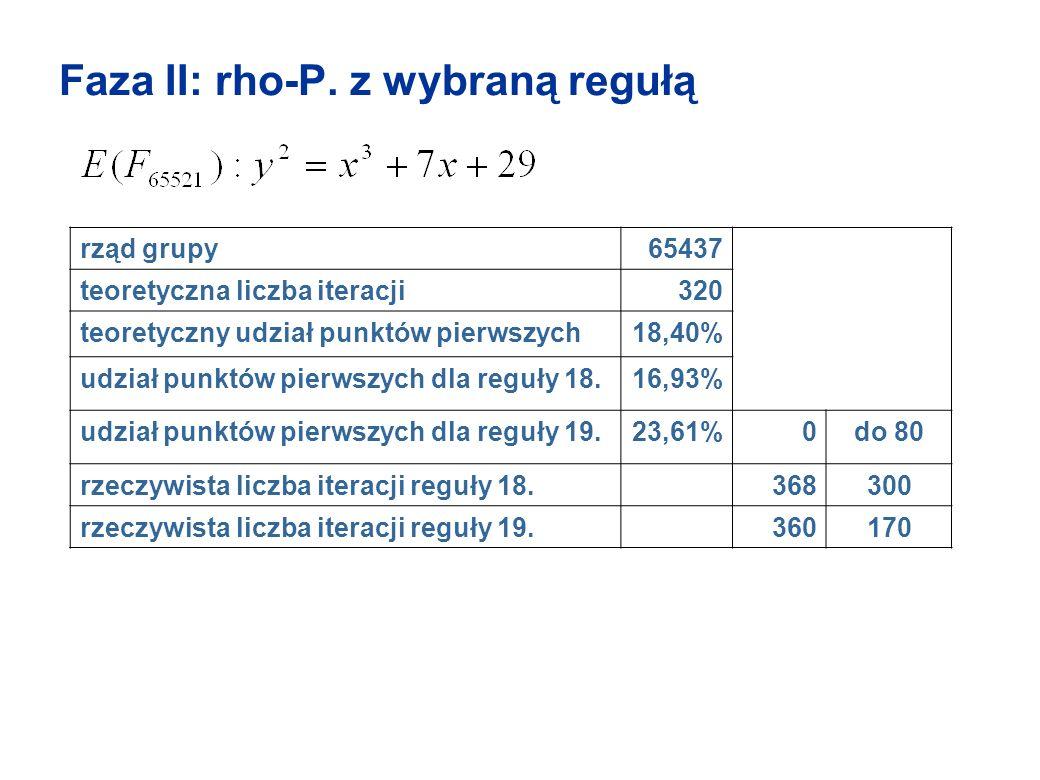Faza II: rho-P. z wybraną regułą rząd grupy65437 teoretyczna liczba iteracji320 teoretyczny udział punktów pierwszych18,40% udział punktów pierwszych
