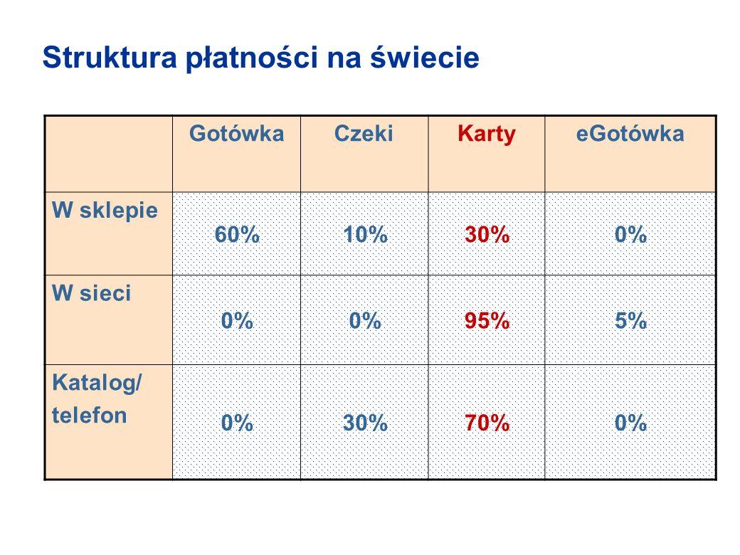 Struktura płatności na świecie GotówkaCzekiKartyeGotówka W sklepie 60%10%30%0% W sieci 0% 95%5% Katalog/ telefon 0%30%70%0%