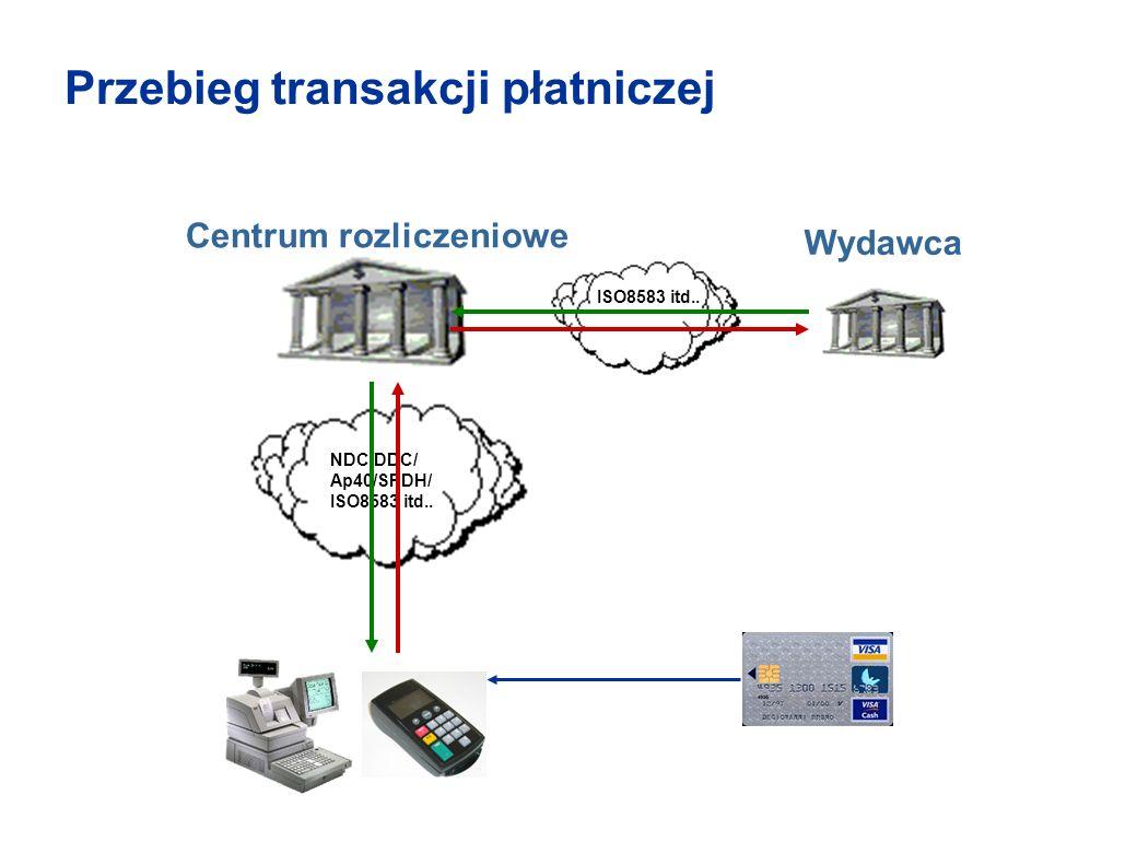 Przebieg transakcji płatniczej Centrum rozliczeniowe Wydawca NDC/DDC/ Ap40/SPDH/ ISO8583 itd..