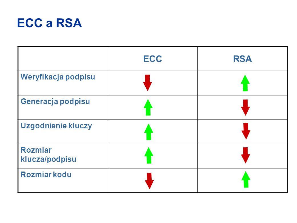 ECC a RSA ECCRSA Weryfikacja podpisu Generacja podpisu Uzgodnienie kluczy Rozmiar klucza/podpisu Rozmiar kodu