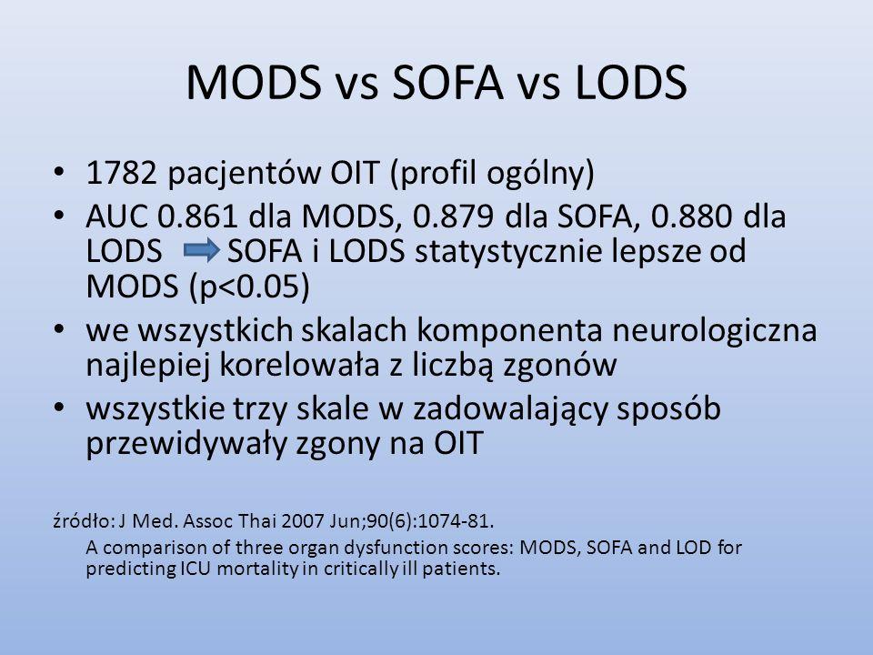 MODS vs SOFA vs LODS 1782 pacjentów OIT (profil ogólny) AUC 0.861 dla MODS, 0.879 dla SOFA, 0.880 dla LODSSOFA i LODS statystycznie lepsze od MODS (p<