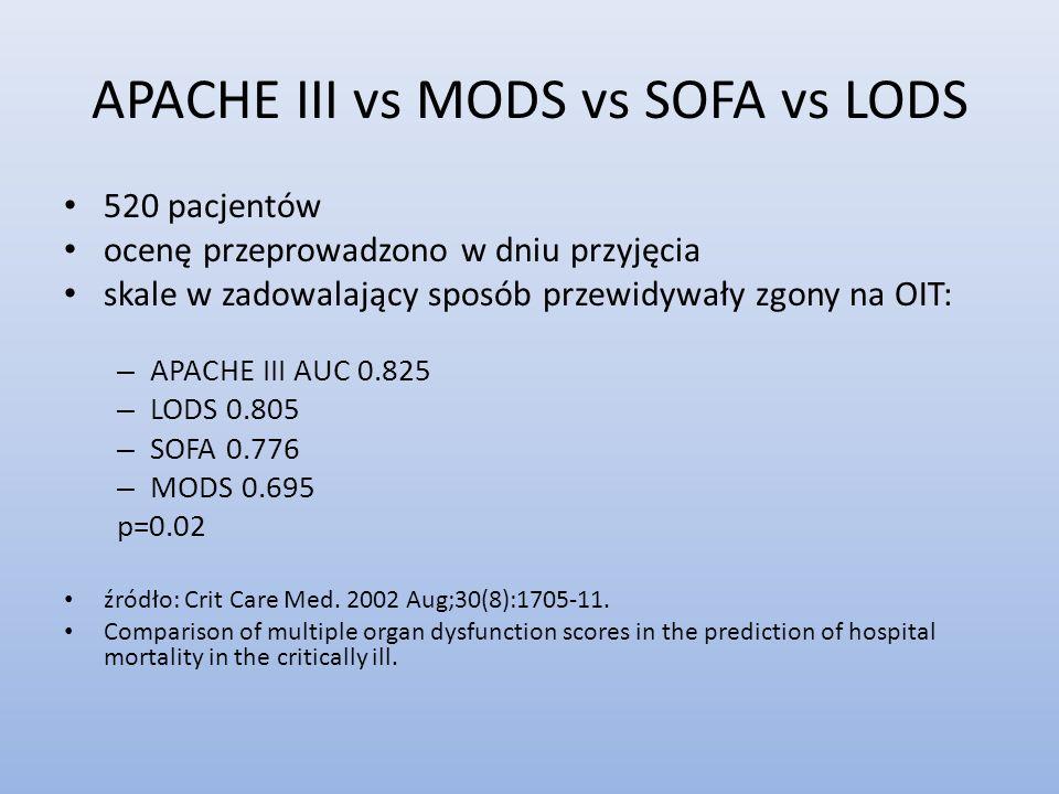APACHE III vs MODS vs SOFA vs LODS 520 pacjentów ocenę przeprowadzono w dniu przyjęcia skale w zadowalający sposób przewidywały zgony na OIT: – APACHE