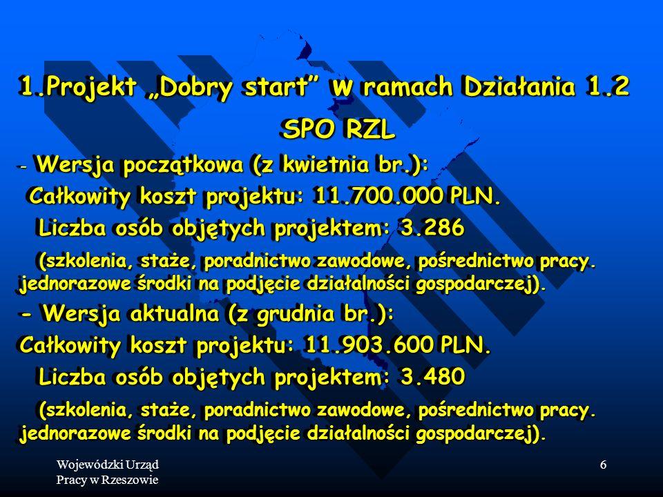 Wojewódzki Urząd Pracy w Rzeszowie 6 1.Projekt Dobry start w ramach Działania 1.2 SPO RZL SPO RZL - Wersja początkowa (z kwietnia br.): Całkowity koszt projektu: 11.700.000 PLN.