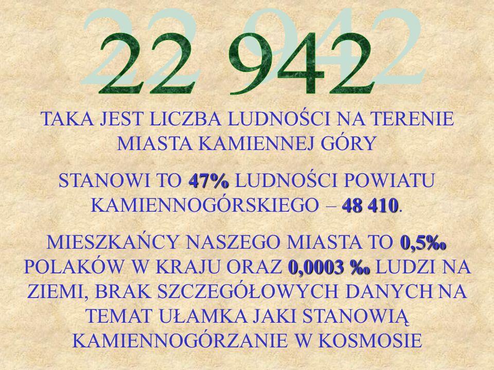 TAKA JEST LICZBA LUDNOŚCI NA TERENIE MIASTA KAMIENNEJ GÓRY 47% 48 410 STANOWI TO 47% LUDNOŚCI POWIATU KAMIENNOGÓRSKIEGO – 48 410. 0,5 0,0003 MIESZKAŃC