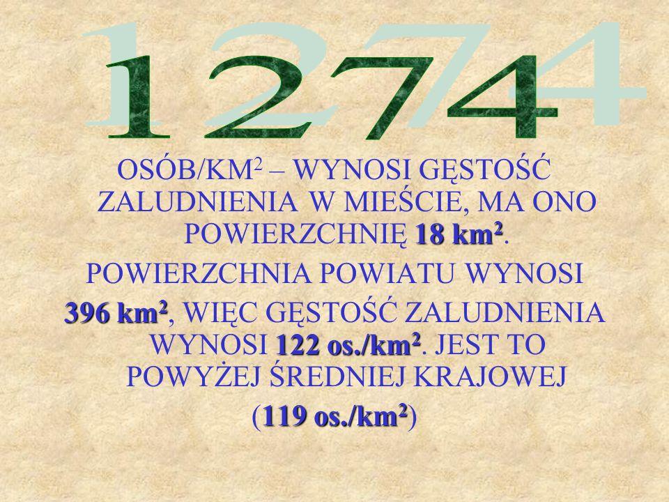 18 km 2 OSÓB/KM 2 – WYNOSI GĘSTOŚĆ ZALUDNIENIA W MIEŚCIE, MA ONO POWIERZCHNIĘ 18 km 2. POWIERZCHNIA POWIATU WYNOSI 396 km 2 122 os./km 2 396 km 2, WIĘ