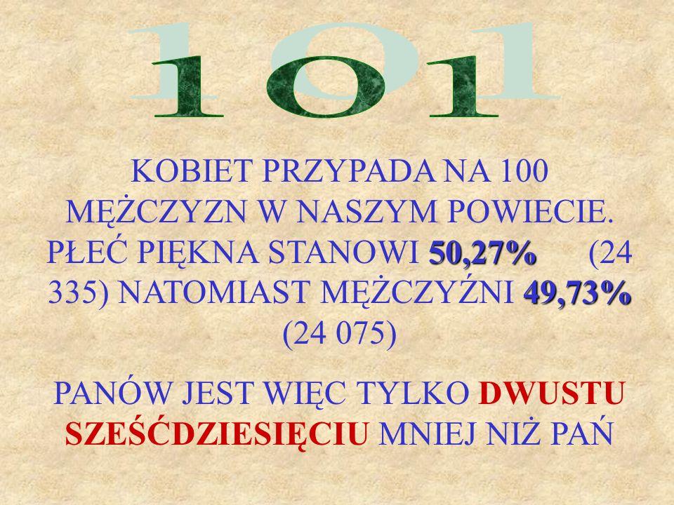 50,27% 49,73% KOBIET PRZYPADA NA 100 MĘŻCZYZN W NASZYM POWIECIE. PŁEĆ PIĘKNA STANOWI 50,27% (24 335) NATOMIAST MĘŻCZYŹNI 49,73% (24 075) PANÓW JEST WI