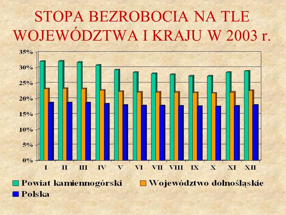 STOPA BEZROBOCIA NA TLE WOJEWÓDZTWA I KRAJU W 2003 r.