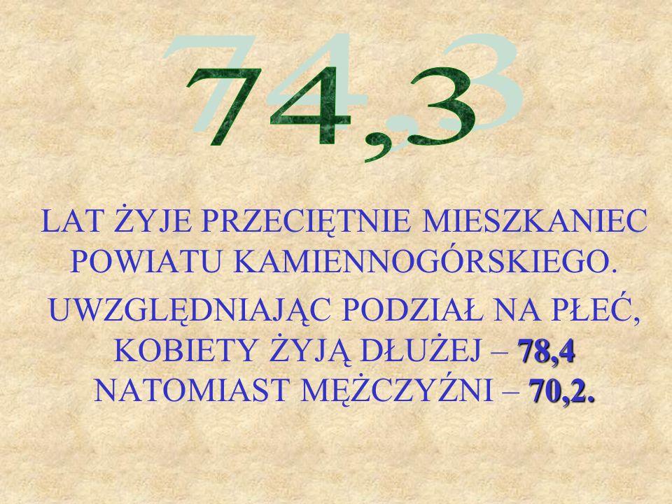 LAT ŻYJE PRZECIĘTNIE MIESZKANIEC POWIATU KAMIENNOGÓRSKIEGO. 78,4 70,2. UWZGLĘDNIAJĄC PODZIAŁ NA PŁEĆ, KOBIETY ŻYJĄ DŁUŻEJ – 78,4 NATOMIAST MĘŻCZYŹNI –