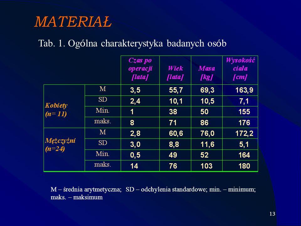 13 MATERIAŁ Tab. 1. Og ó lna charakterystyka badanych os ó b M – średnia arytmetyczna; SD – odchylenia standardowe; min. – minimum; maks. – maksimum