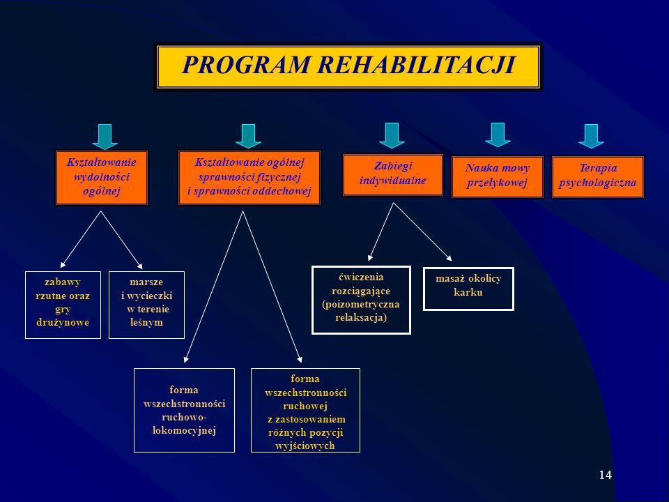 14 Kształtowanie wydolności ogólnej zabawy rzutne oraz gry drużynowe marsze i wycieczki w terenie leśnym Kształtowanie ogólnej sprawności fizycznej i sprawności oddechowej forma wszechstronności ruchowo- lokomocyjnej Zabiegi indywidualne Terapia psychologiczna PROGRAM REHABILITACJI forma wszechstronności ruchowej z zastosowaniem różnych pozycji wyjściowych ćwiczenia rozciągające (poizometryczna relaksacja) Nauka mowy przełykowej masaż okolicy karku