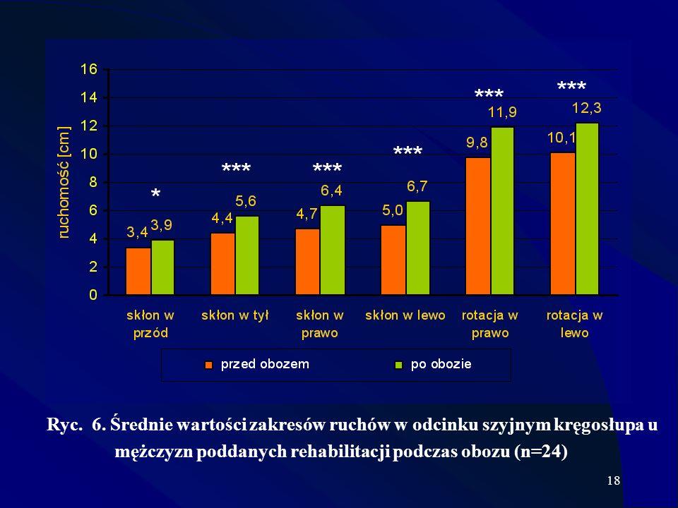 18 Ryc. 6. Średnie wartości zakresów ruchów w odcinku szyjnym kręgosłupa u mężczyzn poddanych rehabilitacji podczas obozu (n=24)