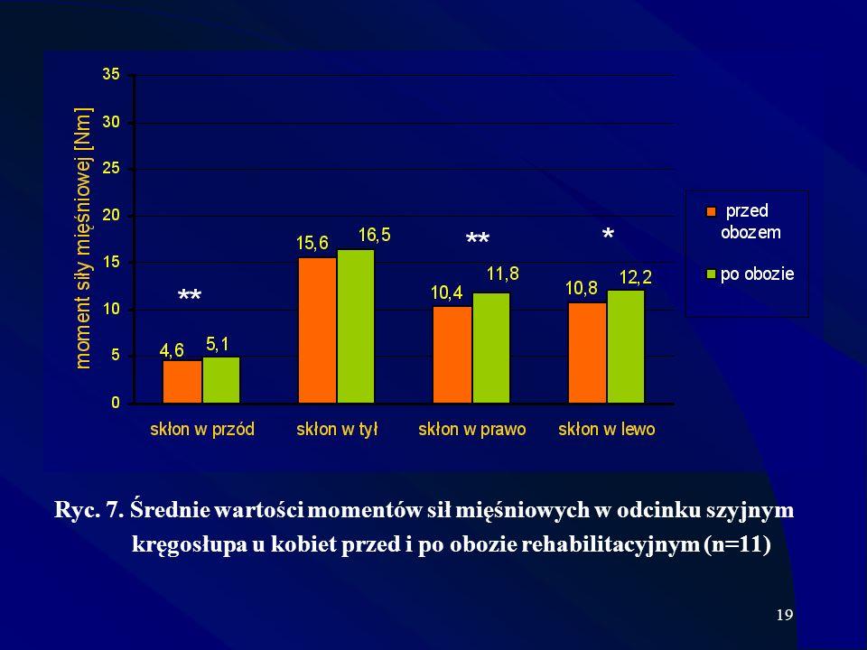19 Ryc. 7. Średnie wartości momentów sił mięśniowych w odcinku szyjnym kręgosłupa u kobiet przed i po obozie rehabilitacyjnym (n=11)