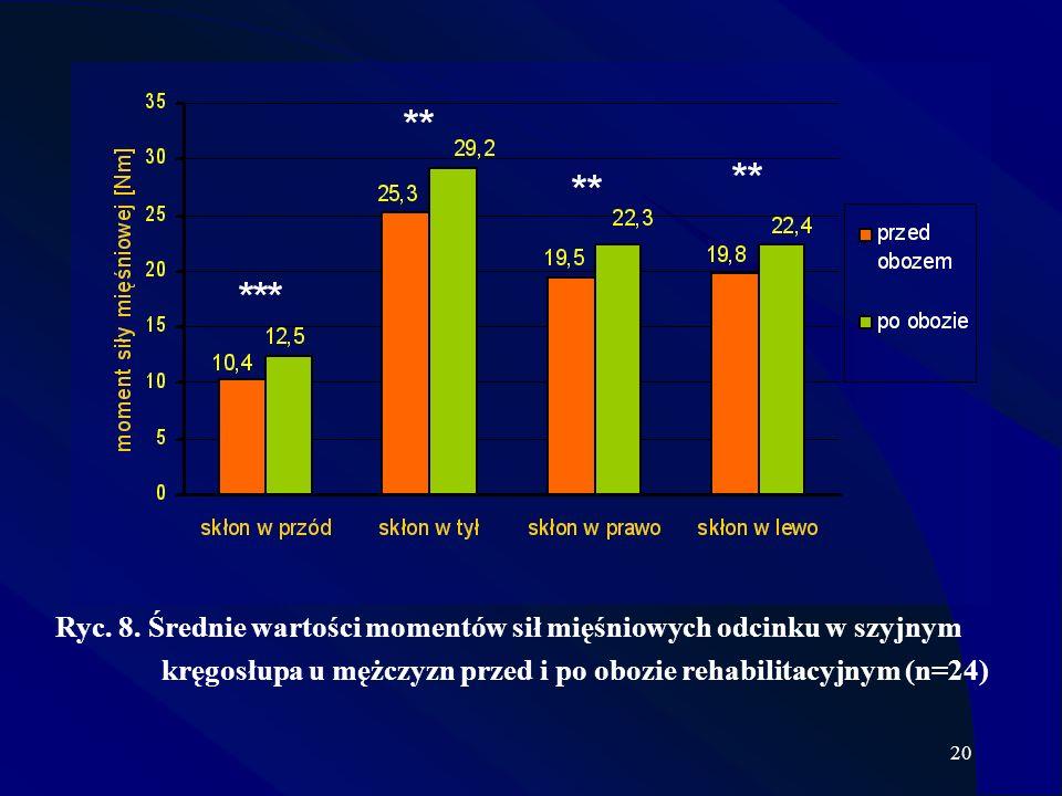 20 y Ryc. 8. Średnie wartości momentów sił mięśniowych odcinku w szyjnym kręgosłupa u mężczyzn przed i po obozie rehabilitacyjnym (n=24)