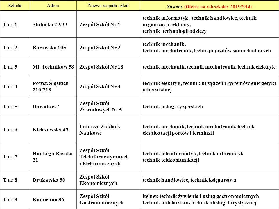 10 SzkołaAdresNazwa zespołu szkół Zawody (Oferta na rok szkolny 2013/2014) T nr 1Słubicka 29/33Zespół Szkół Nr 1 technik informatyk, technik handlowie