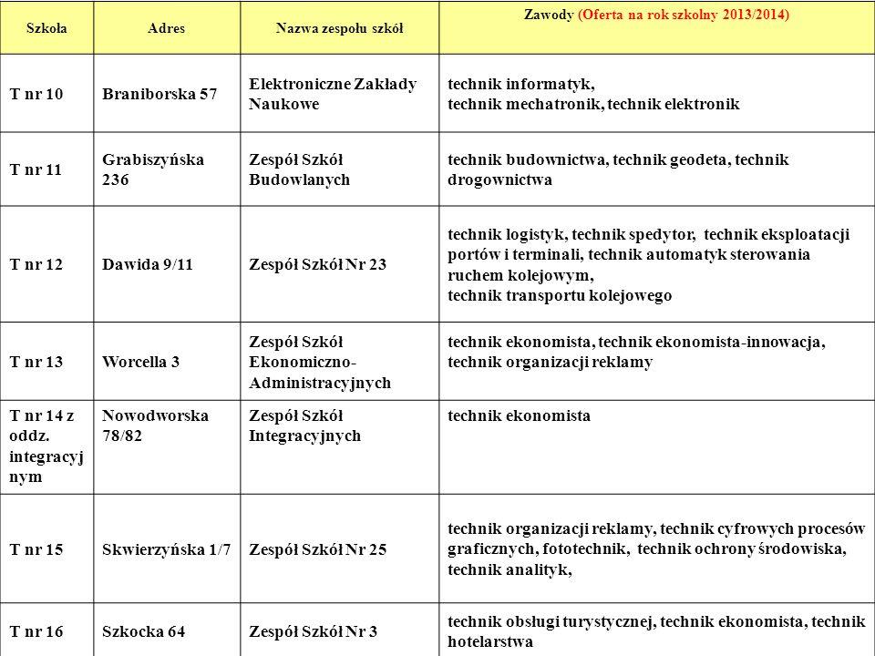 11 SzkołaAdresNazwa zespołu szkół Zawody (Oferta na rok szkolny 2013/2014) T nr 10Braniborska 57 Elektroniczne Zakłady Naukowe technik informatyk, tec