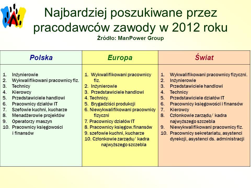 Najbardziej poszukiwane przez pracodawców zawody w 2012 roku Źródło: ManPower Group PolskaEuropaŚwiat 1.Inżynierowie 2.Wykwalifikowani pracownicy fiz.